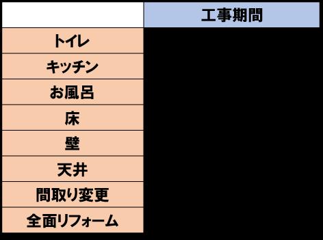 各箇所の一般的な工事期間