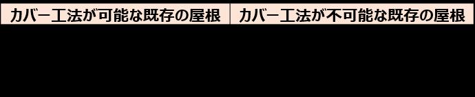 1-3.カバー工法によるリフォーム費用