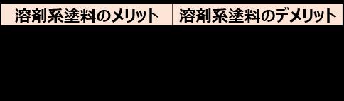 1-5-2.溶剤系塗料