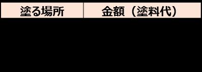 2-1.エマルション系塗料