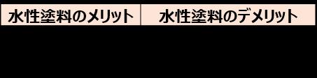1-5-1.水性塗料