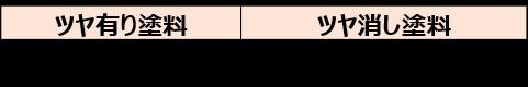 3-8.ツヤ有り塗料、ツヤ消し塗料でも大きく異なる