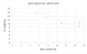 塗料の耐用年数と費用対効果の表