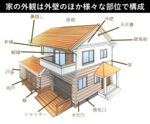 家の外観の構成部位