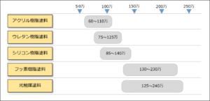 塗料別の費用相場比較表