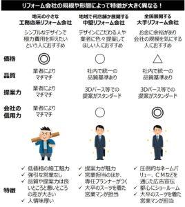リフォーム会社特徴紹介