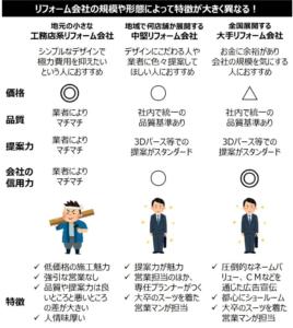 リフォーム会社の規模や形態別の特徴